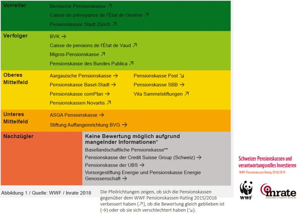 wwf-rating pensionskassen.jpg